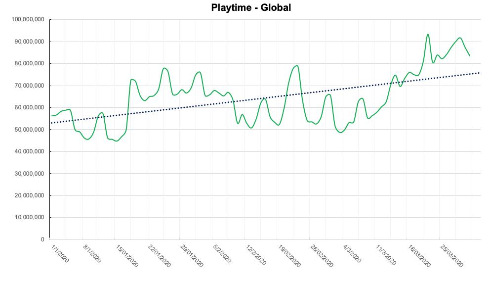 Total Global Playtime